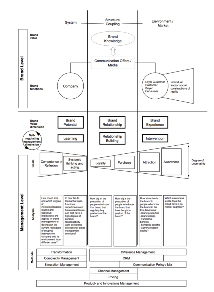 Systemic Brand Management Model (translated from Tropp 2004, p.170)