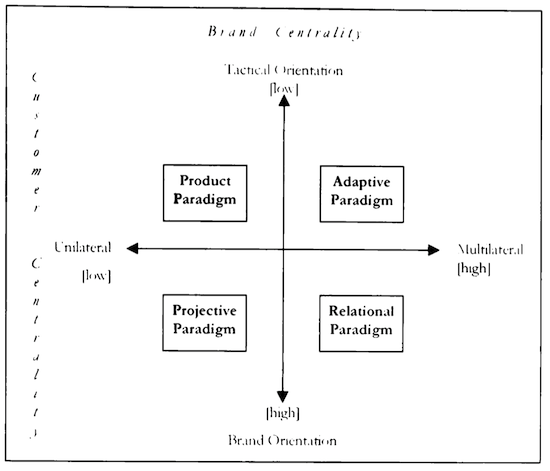 Brand Management Paradigms