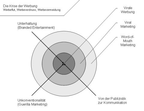 virale_werbung